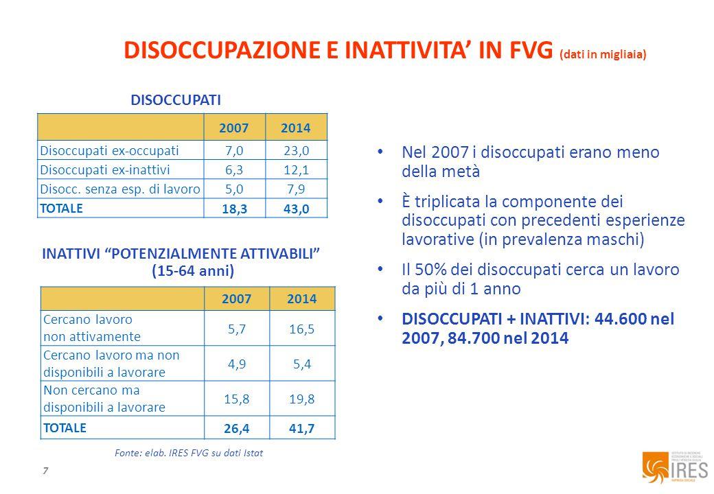 7 DISOCCUPAZIONE E INATTIVITA' IN FVG (dati in migliaia) 20072014 Disoccupati ex-occupati 7,023,0 Disoccupati ex-inattivi 6,312,1 Disocc.