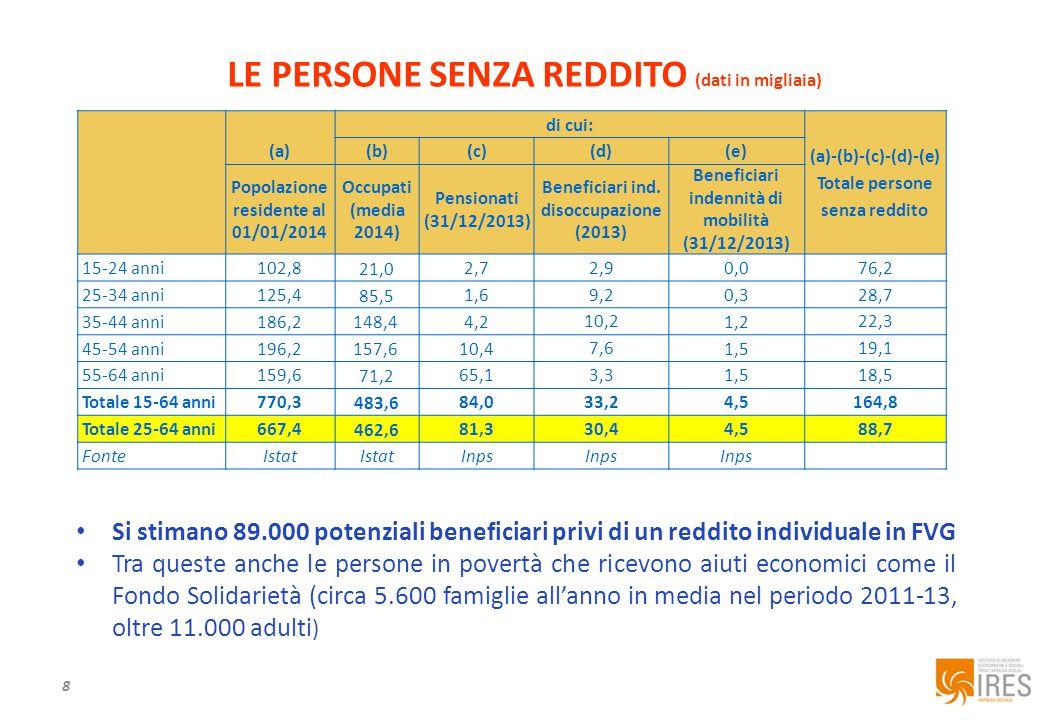 8 LE PERSONE SENZA REDDITO (dati in migliaia) Si stimano 89.000 potenziali beneficiari privi di un reddito individuale in FVG Tra queste anche le persone in povertà che ricevono aiuti economici come il Fondo Solidarietà (circa 5.600 famiglie all'anno in media nel periodo 2011-13, oltre 11.000 adulti ) (a) di cui: (a)-(b)-(c)-(d)-(e) Totale persone senza reddito (b)(c)(d)(e) Popolazione residente al 01/01/2014 Occupati (media 2014) Pensionati (31/12/2013) Beneficiari ind.