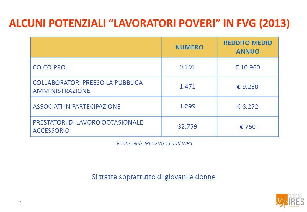 ALCUNI POTENZIALI LAVORATORI POVERI IN FVG (2013) 9 NUMERO REDDITO MEDIO ANNUO CO.CO.PRO.9.191 € 10.960 COLLABORATORI PRESSO LA PUBBLICA AMMINISTRAZIONE 1.471€ 9.230 ASSOCIATI IN PARTECIPAZIONE1.299€ 8.272 PRESTATORI DI LAVORO OCCASIONALE ACCESSORIO 32.759 € 750 Fonte: elab.
