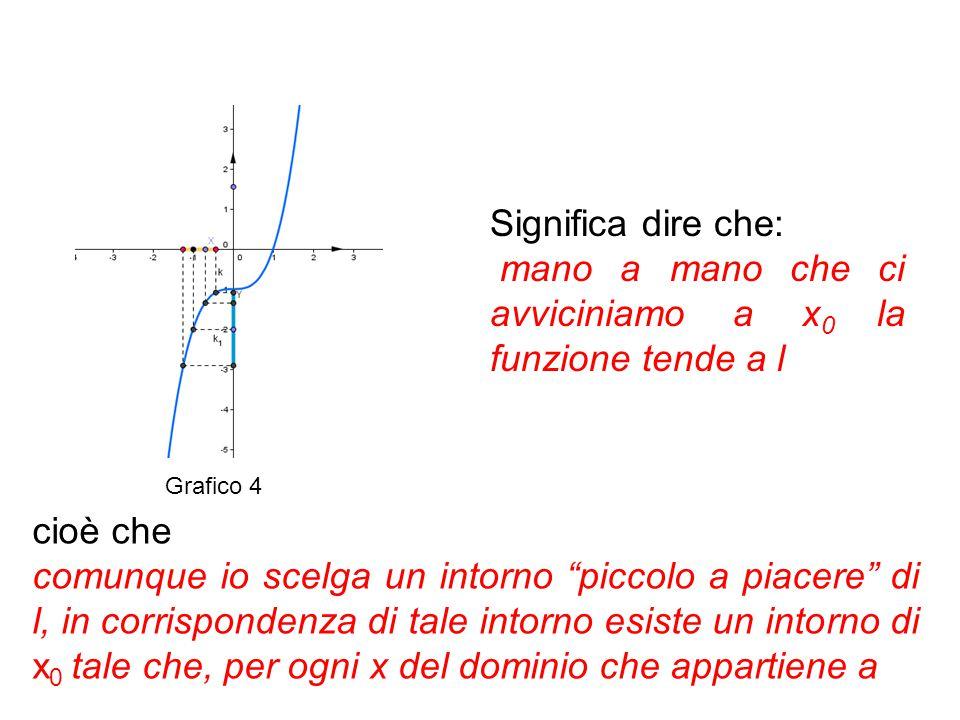 """Significa dire che: mano a mano che ci avviciniamo a x 0 la funzione tende a l cioè che comunque io scelga un intorno """"piccolo a piacere"""" di l, in cor"""