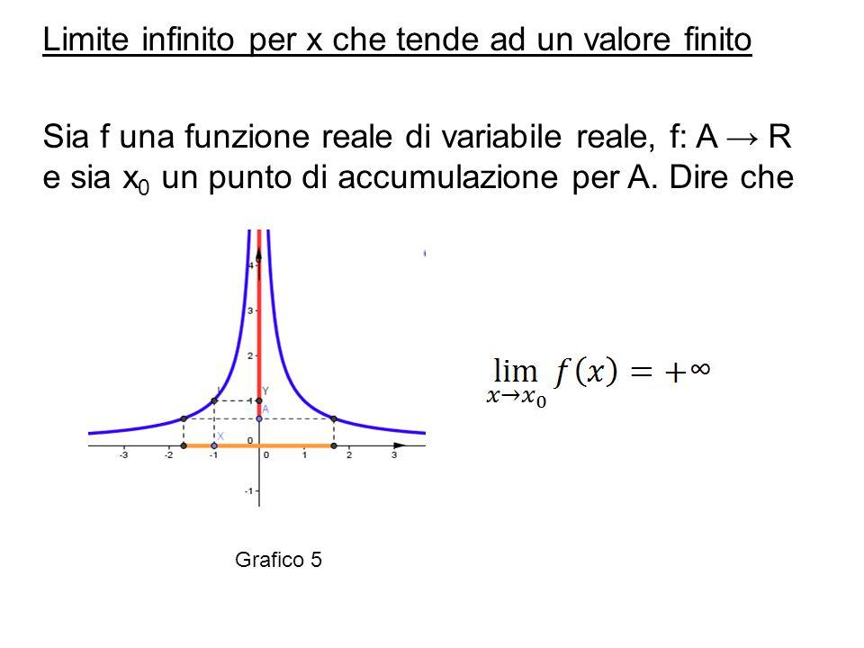 Limite infinito per x che tende ad un valore finito Sia f una funzione reale di variabile reale, f: A → R e sia x 0 un punto di accumulazione per A. D