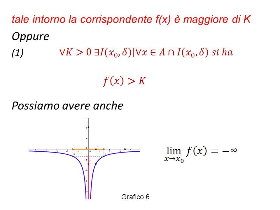 tale intorno la corrispondente f(x) è maggiore di K Oppure (1) Possiamo avere anche Grafico 6