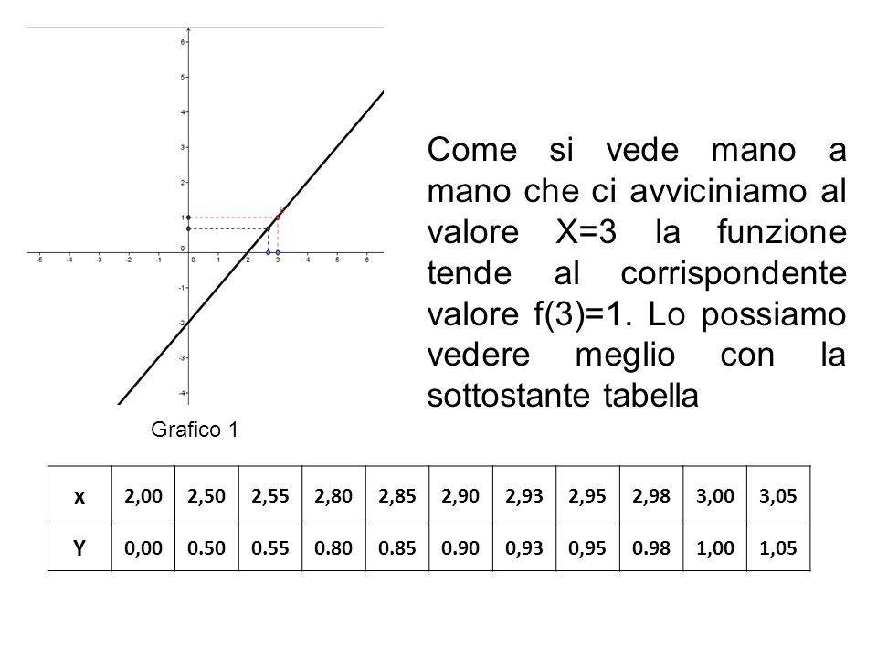 Come si vede mano a mano che ci avviciniamo al valore X=3 la funzione tende al corrispondente valore f(3)=1. Lo possiamo vedere meglio con la sottosta