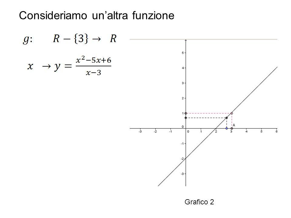 Dall'analisi del suo grafico, (grafico 2 ) si nota che la funzione ha lo stesso comportamento, anche nelle vicinanze di x=3 anche se la funzione non è definita in x=3.