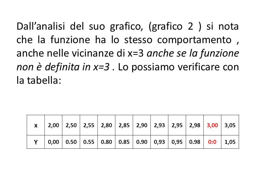 Dall'analisi del suo grafico, (grafico 2 ) si nota che la funzione ha lo stesso comportamento, anche nelle vicinanze di x=3 anche se la funzione non è