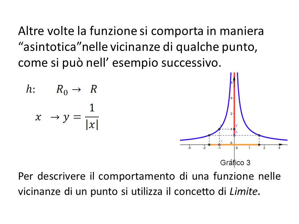 """Altre volte la funzione si comporta in maniera """"asintotica""""nelle vicinanze di qualche punto, come si può nell' esempio successivo. Per descrivere il c"""
