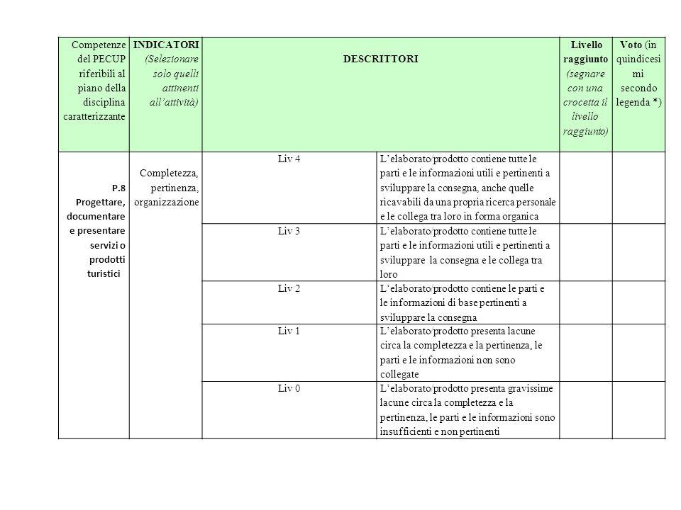 Correttezza Liv 4 L'elaborato/prodotto è eccellente dal punto di vista della corretta esecuzione Liv 3 L'elaborato/prodotto è eseguito correttamente secondo i parametri di accettabilità Liv 2 L'elaborato/prodotto è eseguito in modo sufficientemente corretto Liv 1 L'elaborato/prodotto presenta lacune relativamente alla correttezza dell'esecuzione Liv 0L'elaborato/prodotto presenta un'esecuzione parziale ed insufficiente Competenze del PECUP riferibili al piano della disciplina caratterizzante INDICATORI (Selezionare solo quelli attinenti all'attività) DESCRITTORI Livello raggiunto (segnare con una crocetta il livello raggiunto) Voto (in quindicesi mi secondo legenda *)