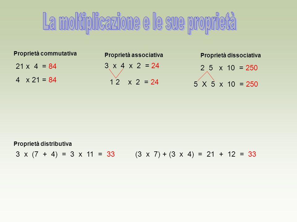 Proprietà commutativa 21 x 4 = 84 4 x 21 = 84 Proprietà associativa 3 x 4 x 2 = 24 1 2 x 2 = 24 Proprietà dissociativa 2 5 x 10 = 250 5 X 5 x 10 = 250