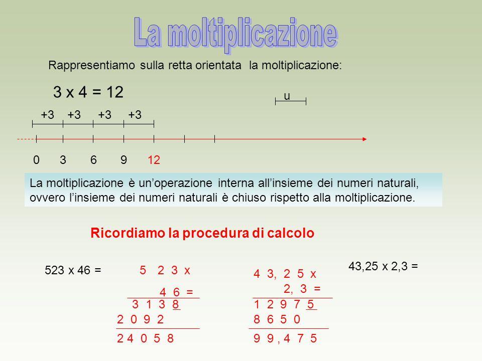 Rappresentiamo sulla retta orientata la moltiplicazione: 3 x 4 = 12 036912 u +3 La moltiplicazione è un'operazione interna all'insieme dei numeri natu