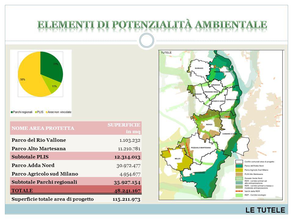LE TUTELE NOME AREA PROTETTA SUPERFICIE in mq Parco del Rio Vallone1.103.232 Parco Alto Martesana11.210.781 Subtotale PLIS12.314.013 Parco Adda Nord30.972.477 Parco Agricolo sud Milano4.954.677 Subtotale Parchi regionali35.927.154 TOTALE48.241.167 Superficie totale area di progetto115.211.973