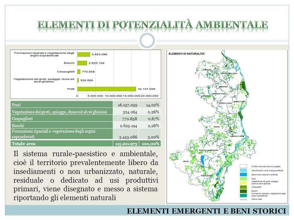 AMBITI AGRICOLI Sono stati individuati sia gli ambiti agricoli individuati dai PGT dell'area in oggetto che gli ambiti agricoli strategici disegnati dal PTCP.