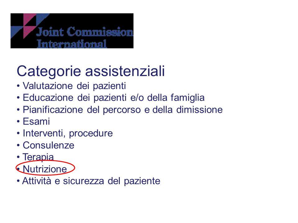 Categorie assistenziali Valutazione dei pazienti Educazione dei pazienti e/o della famiglia Pianificazione del percorso e della dimissione Esami Inter