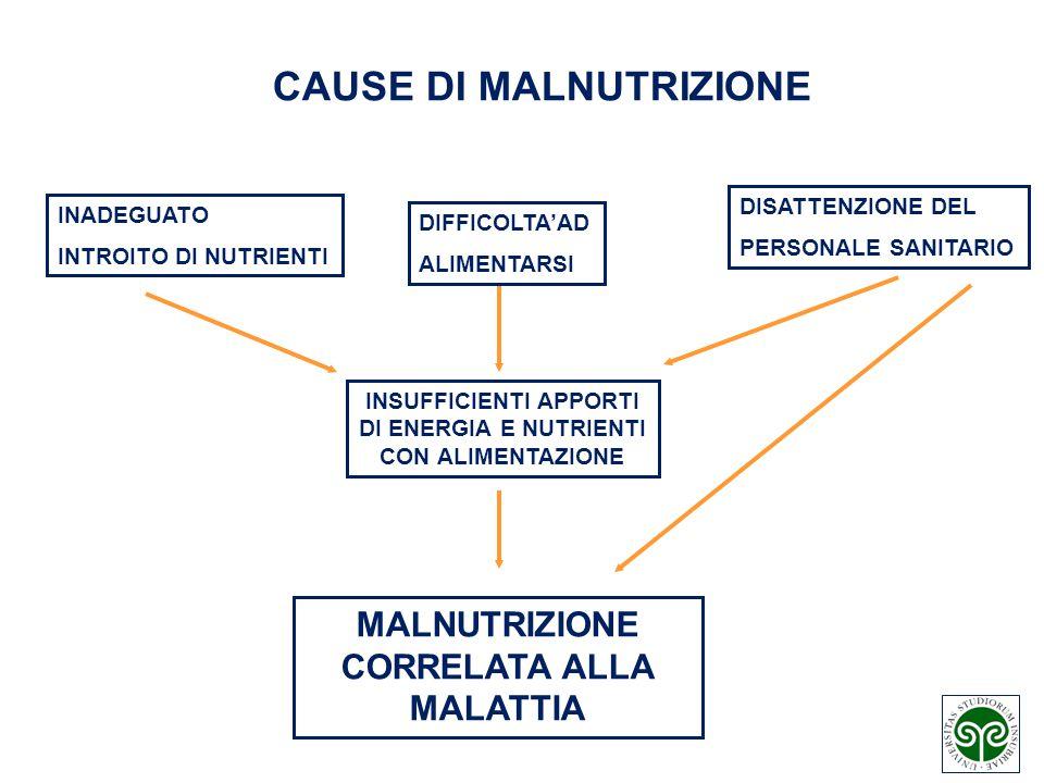 CAUSE DI MALNUTRIZIONE MALNUTRIZIONE CORRELATA ALLA MALATTIA INADEGUATO INTROITO DI NUTRIENTI DIFFICOLTA'AD ALIMENTARSI DISATTENZIONE DEL PERSONALE SA