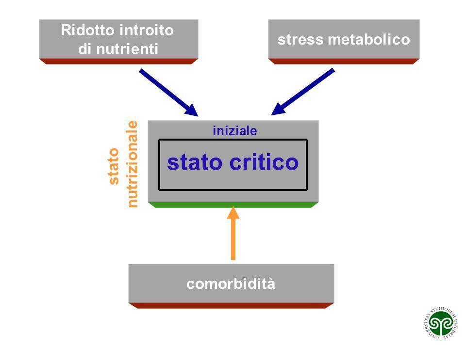 Ridotto introito di nutrienti stress metabolico stato critico stato nutrizionale comorbidità iniziale