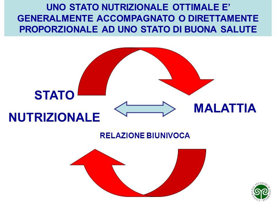 STATO NUTRIZIONALE MALATTIA RELAZIONE BIUNIVOCA UNO STATO NUTRIZIONALE OTTIMALE E' GENERALMENTE ACCOMPAGNATO O DIRETTAMENTE PROPORZIONALE AD UNO STATO