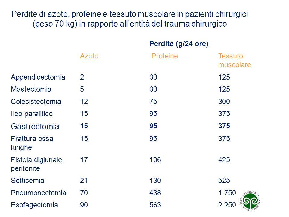 Perdite di azoto, proteine e tessuto muscolare in pazienti chirurgici (peso 70 kg) in rapporto all'entità del trauma chirurgico Perdite (g/24 ore) Azo