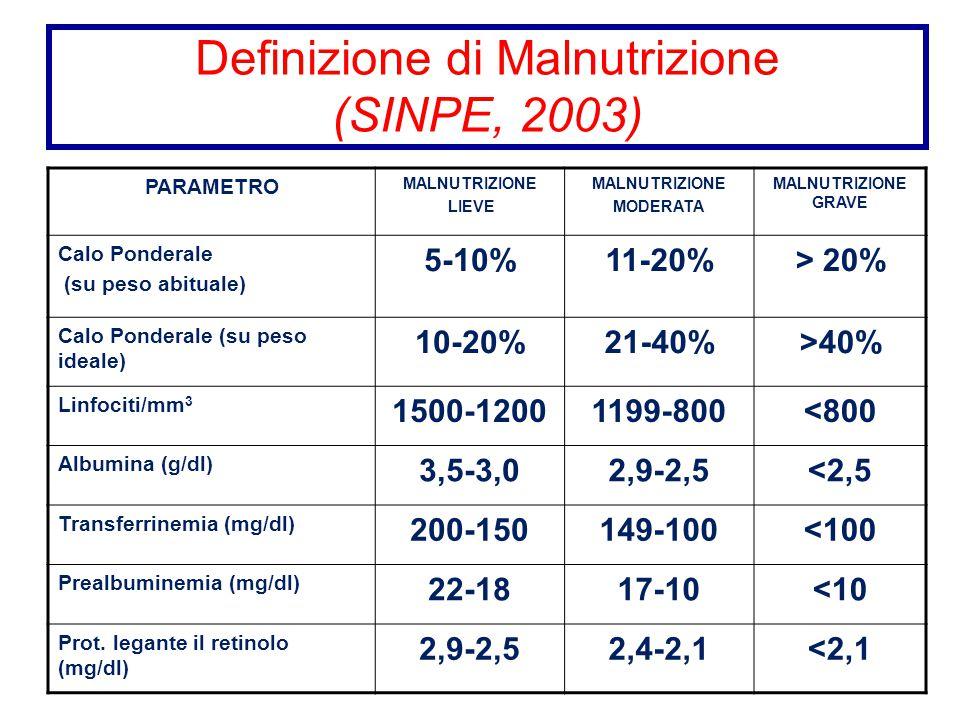 PARAMETRO MALNUTRIZIONE LIEVE MALNUTRIZIONE MODERATA MALNUTRIZIONE GRAVE Calo Ponderale (su peso abituale) 5-10%11-20%> 20% Calo Ponderale (su peso id