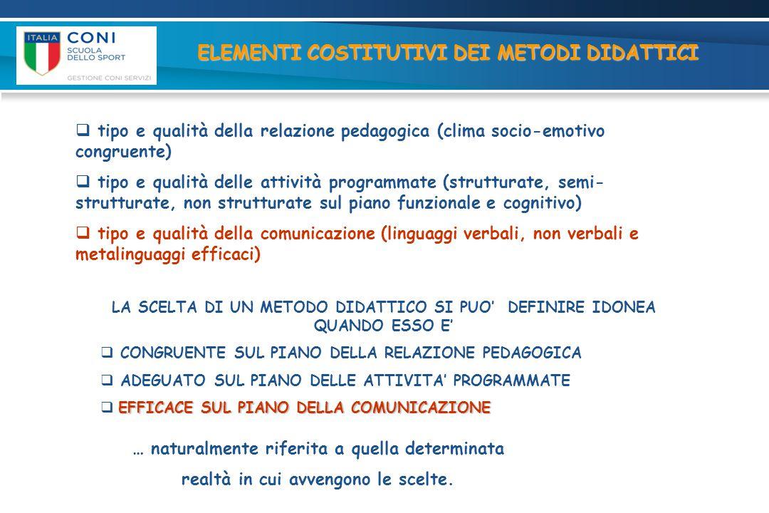  tipo e qualità della relazione pedagogica (clima socio-emotivo congruente)  tipo e qualità delle attività programmate (strutturate, semi- struttura