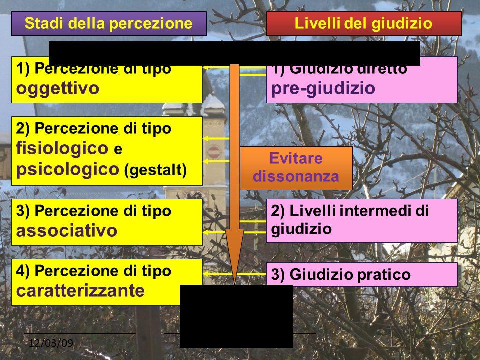 12/03/09 Stadi della percezione 1) Percezione di tipo oggettivo 2) Percezione di tipo fisiologico e psicologico (gestalt) 3) Percezione di tipo associativo 4) Percezione di tipo caratterizzante Livelli del giudizio 1) Giudizio diretto pre-giudizio 2) Livelli intermedi di giudizio 3) Giudizio pratico PUBBLICITA' e STRATEGIE di primo impatto QUALITA' DEL PRODOTTO Evitare dissonanza
