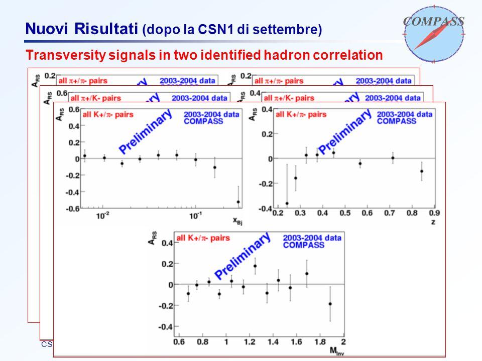 F. BradamanteCSN1, 15 maggio 2007 Nuovi Risultati (dopo la CSN1 di settembre) Transversity signals in two identified hadron correlation threshold: 