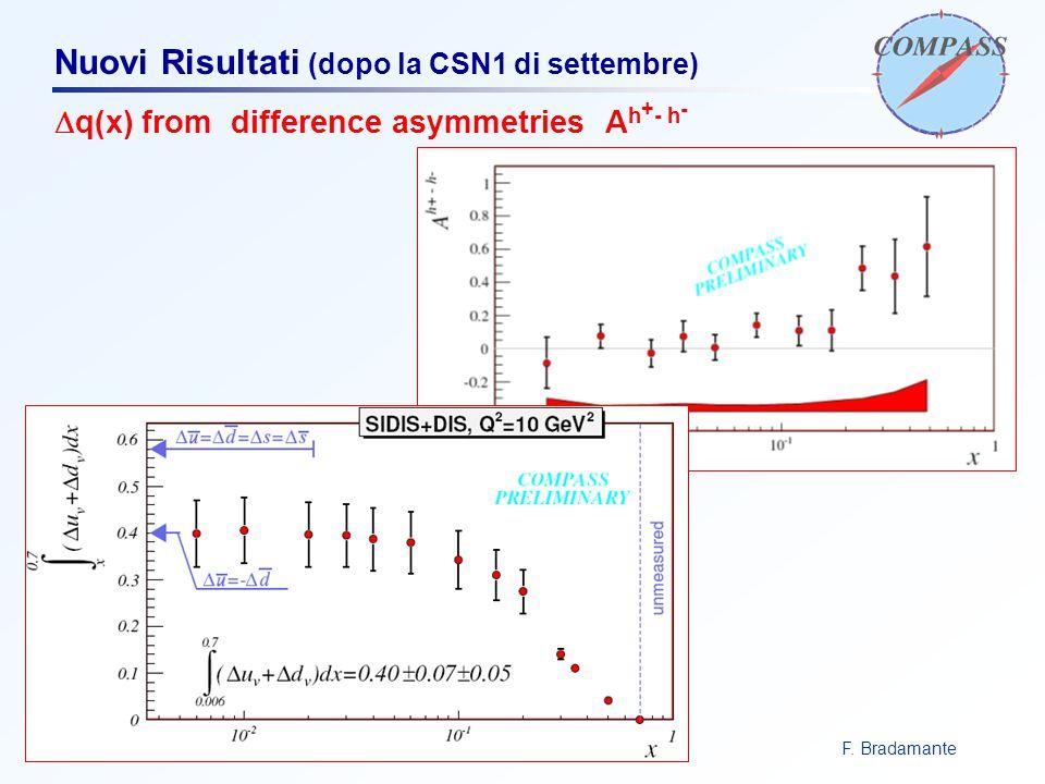 F. BradamanteCSN1, 15 maggio 2007 Nuovi Risultati (dopo la CSN1 di settembre)  q(x) from difference asymmetries A h + - h -