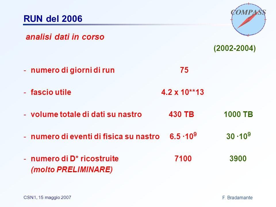 F. BradamanteCSN1, 15 maggio 2007 RUN del 2006 analisi dati in corso (2002-2004) -numero di giorni di run 75 -fascio utile 4.2 x 10**13 -volume totale
