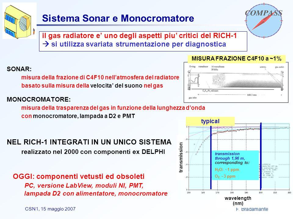 F. BradamanteCSN1, 15 maggio 2007 Sistema Sonar e Monocromatore SONAR: misura della frazione di C4F10 nell'atmosfera del radiatore basato sulla misura