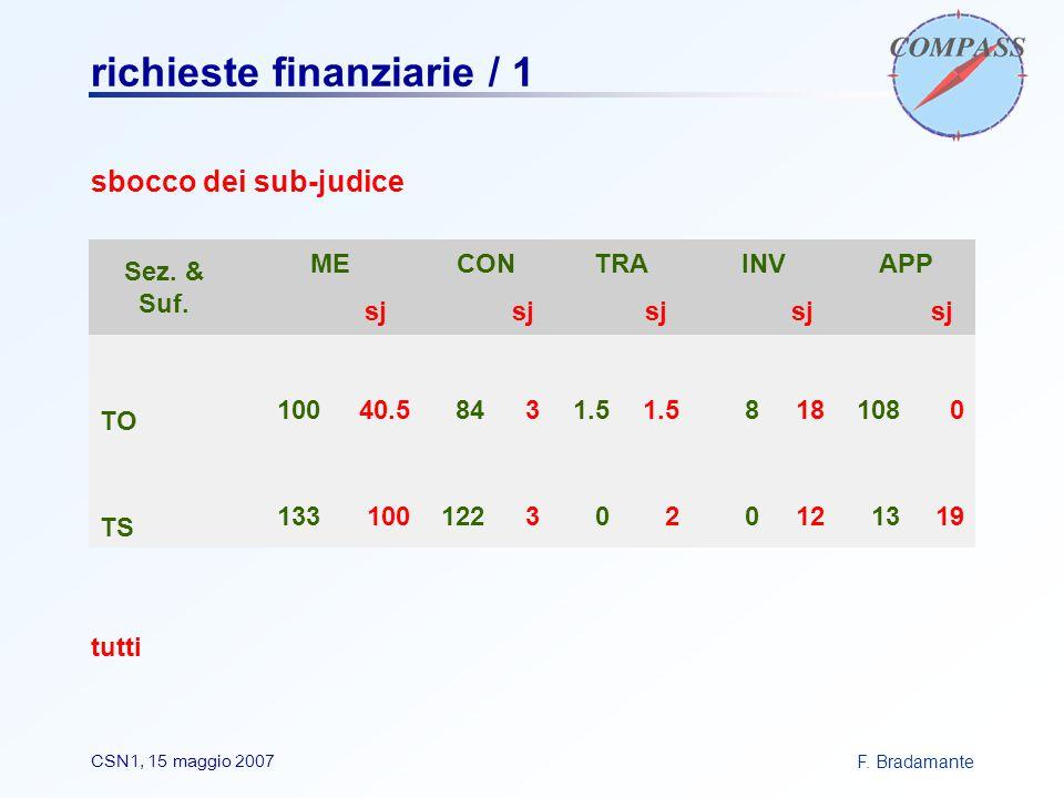 F. BradamanteCSN1, 15 maggio 2007 richieste finanziarie / 1 sbocco dei sub-judice tutti Sez.
