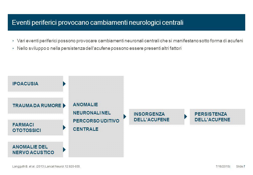Eventi periferici provocano cambiamenti neurologici centrali Vari eventi periferici possono provocare cambiamenti neuronali centrali che si manifestano sotto forma di acufeni Nello sviluppo o nella persistenza dell acufene possono essere presenti altri fattori IPOACUSIA TRAUMA DA RUMORE FARMACI OTOTOSSICI ANOMALIE DEL NERVO ACUSTICO ANOMALIE NEURONALI NEL PERCORSO UDITIVO CENTRALE INSORGENZA DELL ACUFENE PERSISTENZA DELL ACUFENE Langguth B, et al.