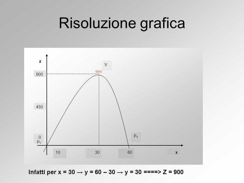 900 450 z x 0Pb0Pb 106030 V PaPa Infatti per x = 30 → y = 60 – 30 → y = 30 ====> Z = 900 Risoluzione grafica MAX