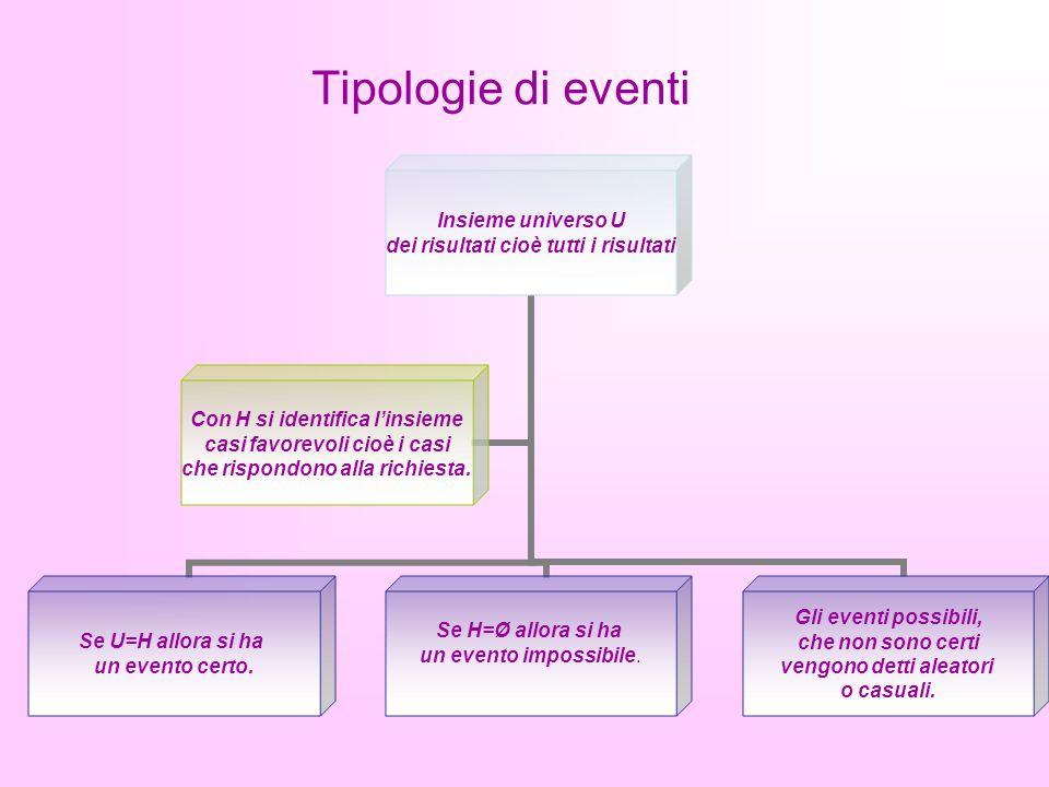 Analisi degli eventi La probabilità del verificarsi di un evento = al rapporto tra il numero dei casi favorevoli e il numero dei casi possibili.