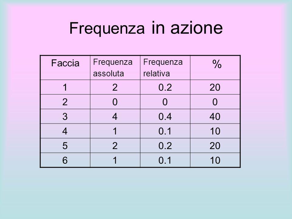 Faccia Frequenza assoluta Frequenza relativa % 120.220 2000 340.440 410.110 520.220 610.110 Frequenza in azione