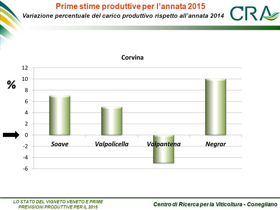 Centro di Ricerca per la Viticoltura - Conegliano LO STATO DEL VIGNETO VENETO E PRIME PREVISIONI PRODUTTIVE PER IL 2015 Prime stime produttive per l'annata 2015 Variazione percentuale del carico produttivo rispetto all'annata 2014 %