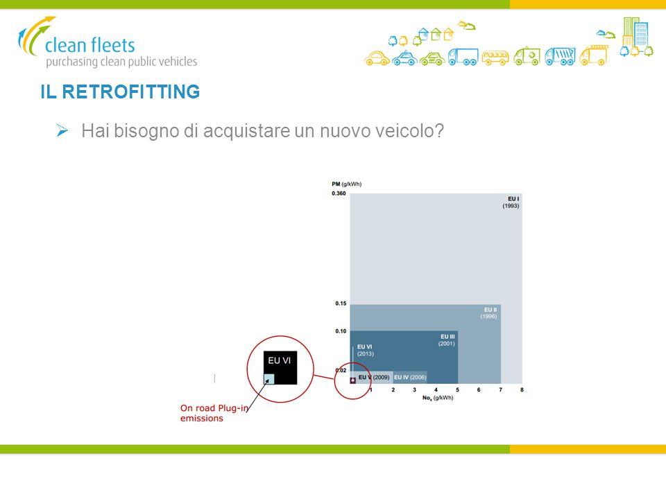 ESEMPIO 5 - AUTOBUS Madrid  142 autobus CNG e 23 CNG ibridi sono stati acquistati dall'operatore del trasporto  Metodologia CVD usata – Opzioni 1 e 2  Opzione 1 – solo CNG, elettrici e ibridi consentiti  Opzione 2 - 10 punti per il consumo di carburante e 10 per emissioni inquinanti  30-50% in meno di emissioni NO x