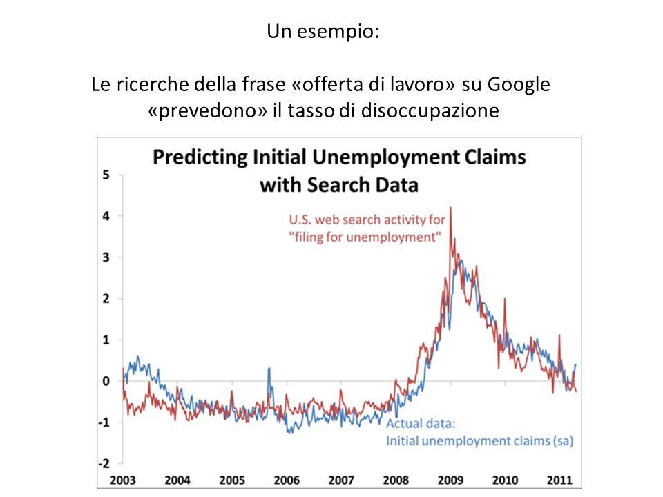 Un esempio: Le ricerche della frase «offerta di lavoro» su Google «prevedono» il tasso di disoccupazione