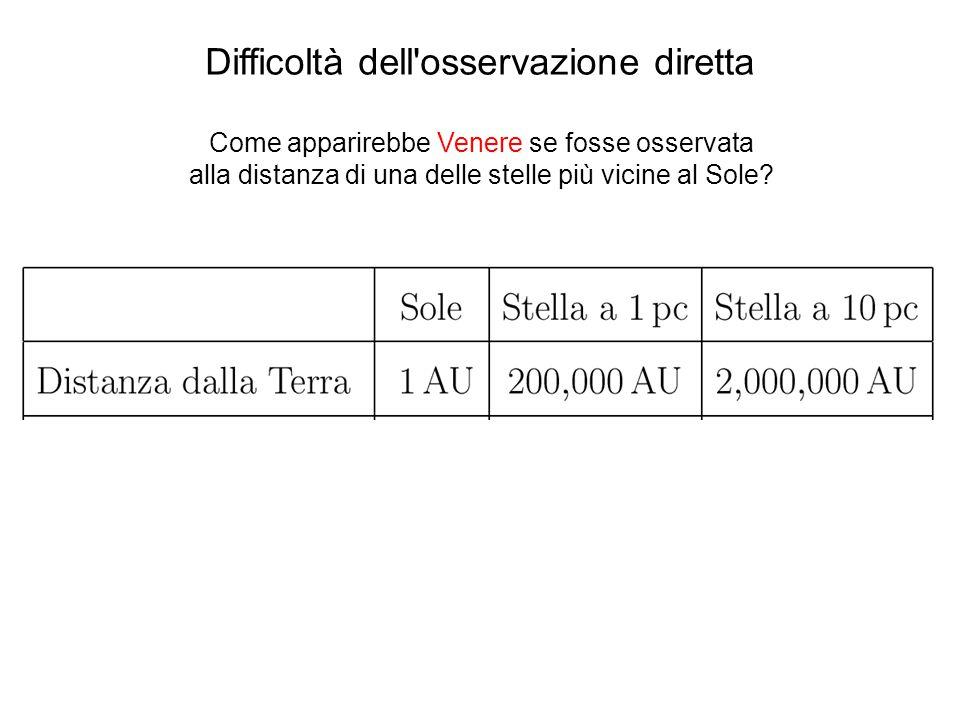 Sistema HD187123 M sinI = 0.52 M Giove a = 0.042 AU periodo = 3.09 d e = 0.03