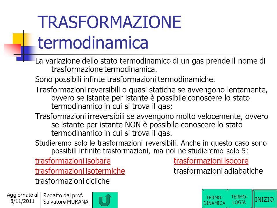 INIZIO Redatto dal prof. Salvatore MURANA Aggiornato al 8/11/2011 STATO termodinamico TERMO- LOGIA Se un gas si trova in condizioni tali da avere un d