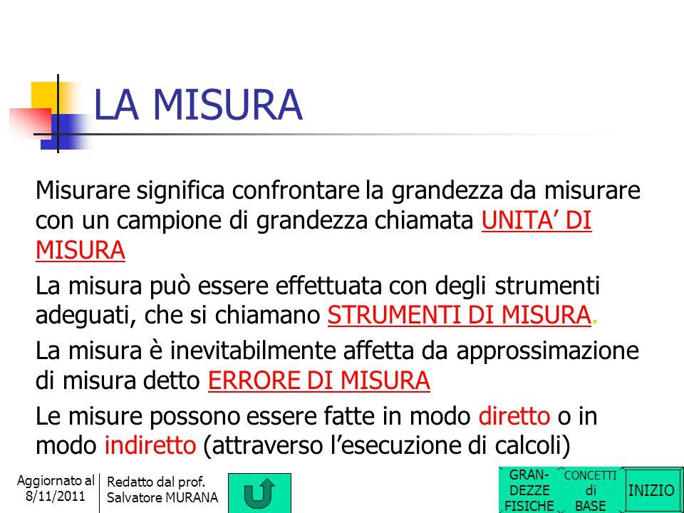INIZIO Redatto dal prof. Salvatore MURANA Aggiornato al 8/11/2011 VERSO Il verso di una grandezza fisica vettoriale indica l'orientamento. Ad esempio: