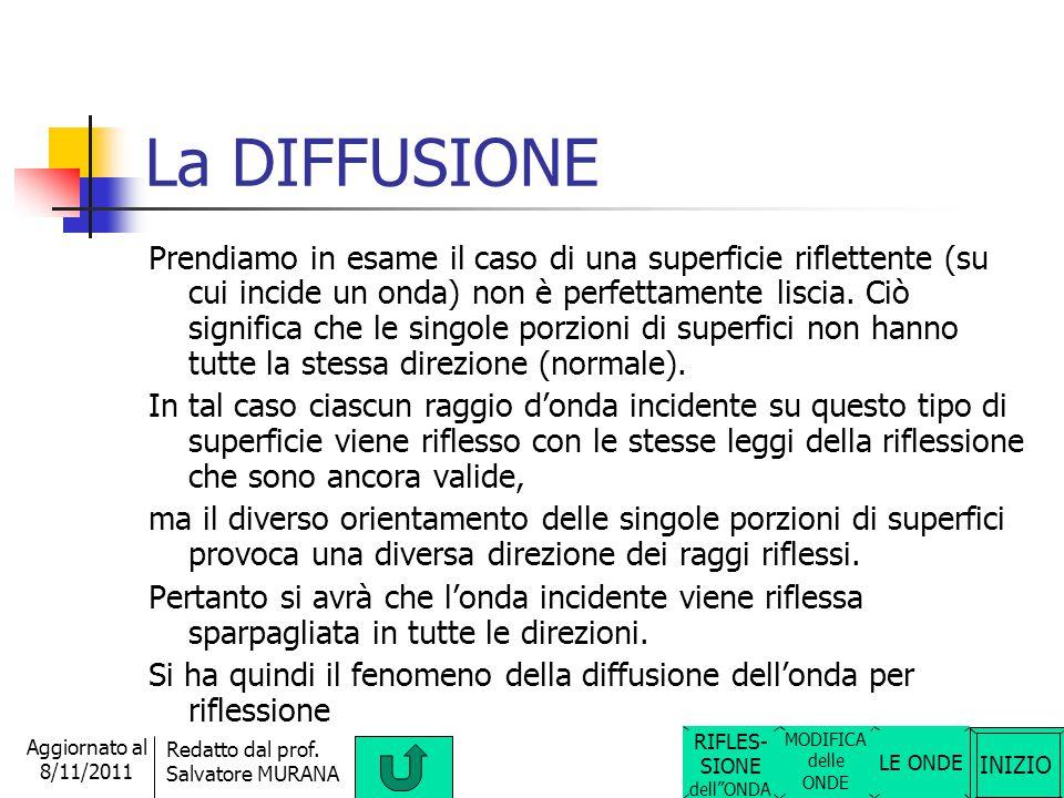 INIZIO Redatto dal prof. Salvatore MURANA Aggiornato al 8/11/2011 La DIFFRAZIONE Quando un onda bidimensionale (onda piana) o tridimensionale (onda sf