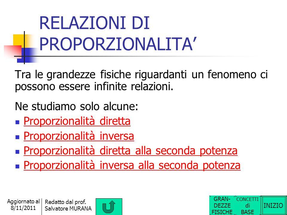 INIZIO Redatto dal prof. Salvatore MURANA Aggiornato al 8/11/2011 IL SISTEMA INTERNAZIONALE di unità di misura Il Sistema Internazione (SI) di unità d