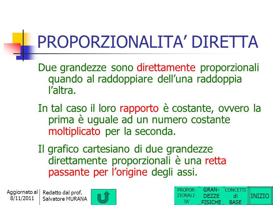 INIZIO Redatto dal prof. Salvatore MURANA Aggiornato al 8/11/2011 RELAZIONI DI PROPORZIONALITA' Tra le grandezze fisiche riguardanti un fenomeno ci po