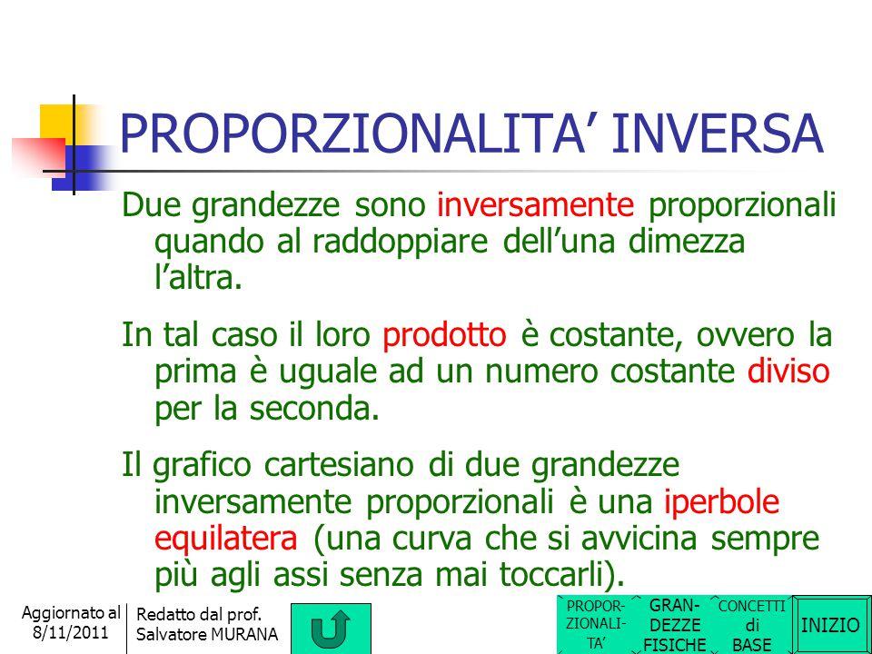 INIZIO Redatto dal prof. Salvatore MURANA Aggiornato al 8/11/2011 PROPORZIONALITA' DIRETTA Due grandezze sono direttamente proporzionali quando al rad