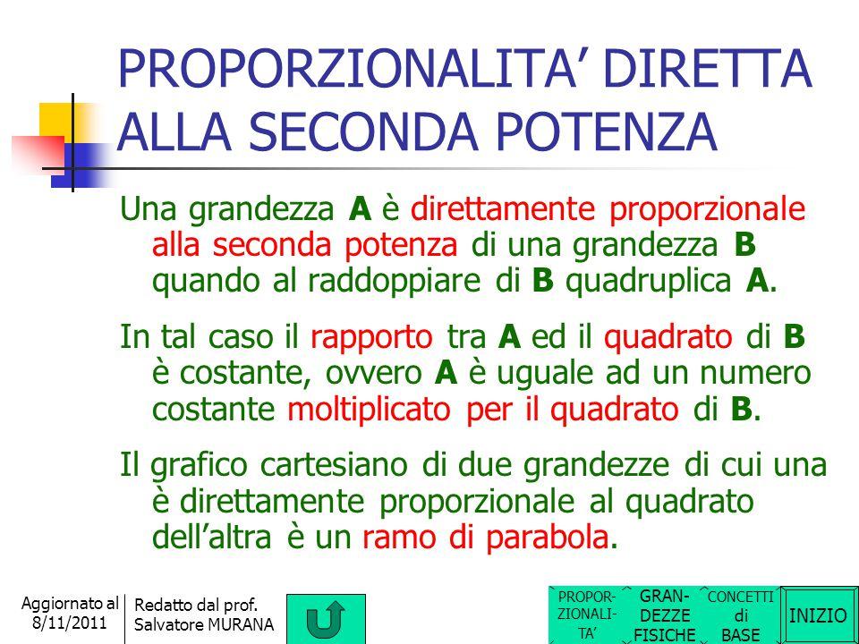 INIZIO Redatto dal prof. Salvatore MURANA Aggiornato al 8/11/2011 PROPORZIONALITA' INVERSA Due grandezze sono inversamente proporzionali quando al rad
