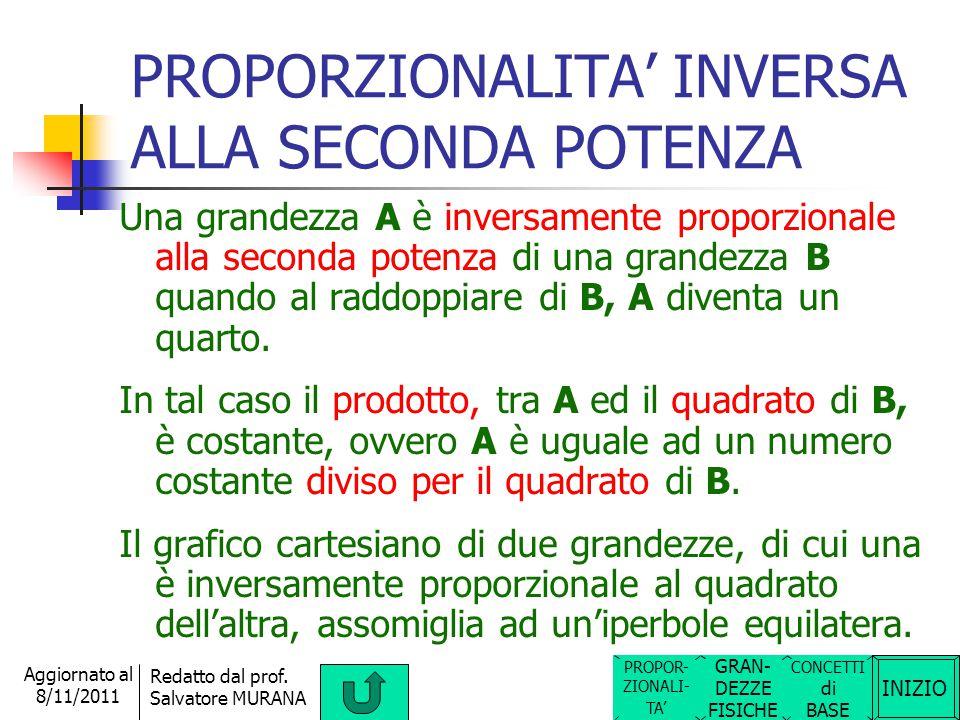 INIZIO Redatto dal prof. Salvatore MURANA Aggiornato al 8/11/2011 PROPORZIONALITA' DIRETTA ALLA SECONDA POTENZA Una grandezza A è direttamente proporz