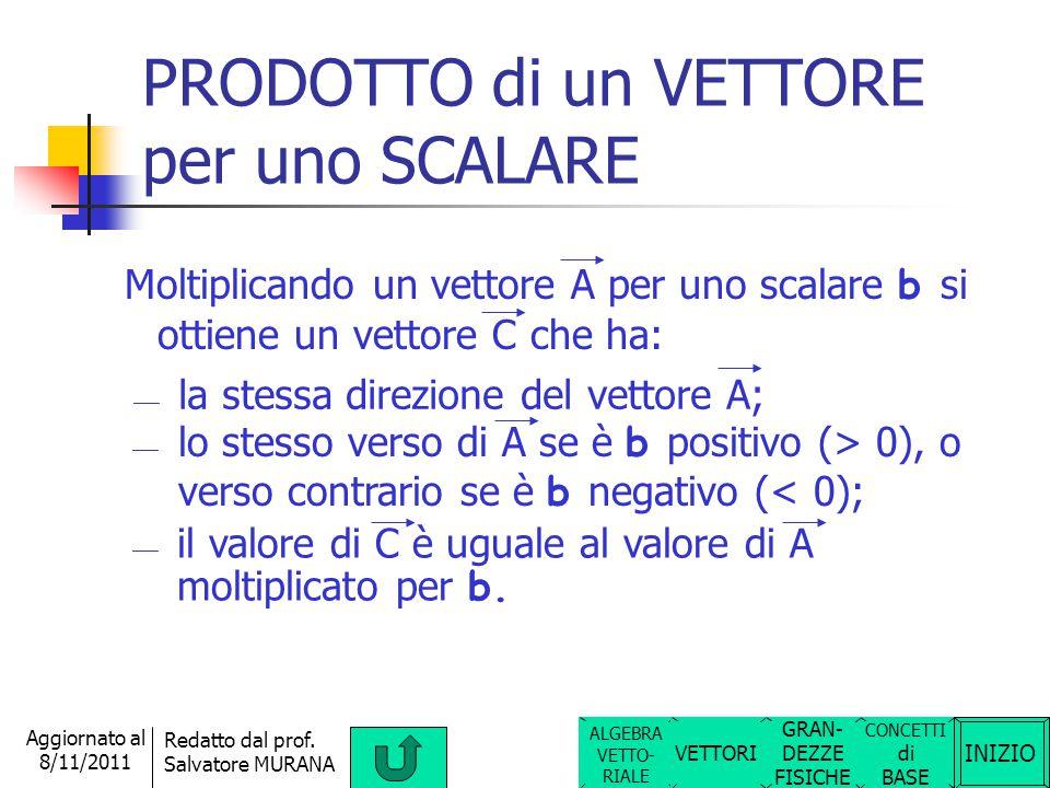 INIZIO Redatto dal prof. Salvatore MURANA Aggiornato al 8/11/2011 Tra due vettori A e B è possibile eseguire il loro prodotto vettoriale. Questo è una