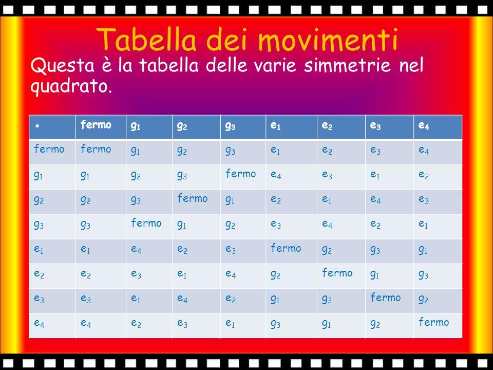 Tabella dei movimenti Questa è la tabella delle varie simmetrie nel quadrato. ●fermog1g1 g2g2 g3g3 e1e1 e2e2 e3e3 e4e4 g1g1 g2g2 g3g3 e1e1 e2e2 e3e3 e