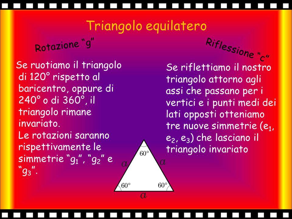 Simmetrie triangolo L'insieme delle simmetrie del triangolo equilatero è composto da 6 elementi, le 3 rotazioni e le 3 riflessioni precedentemente viste.