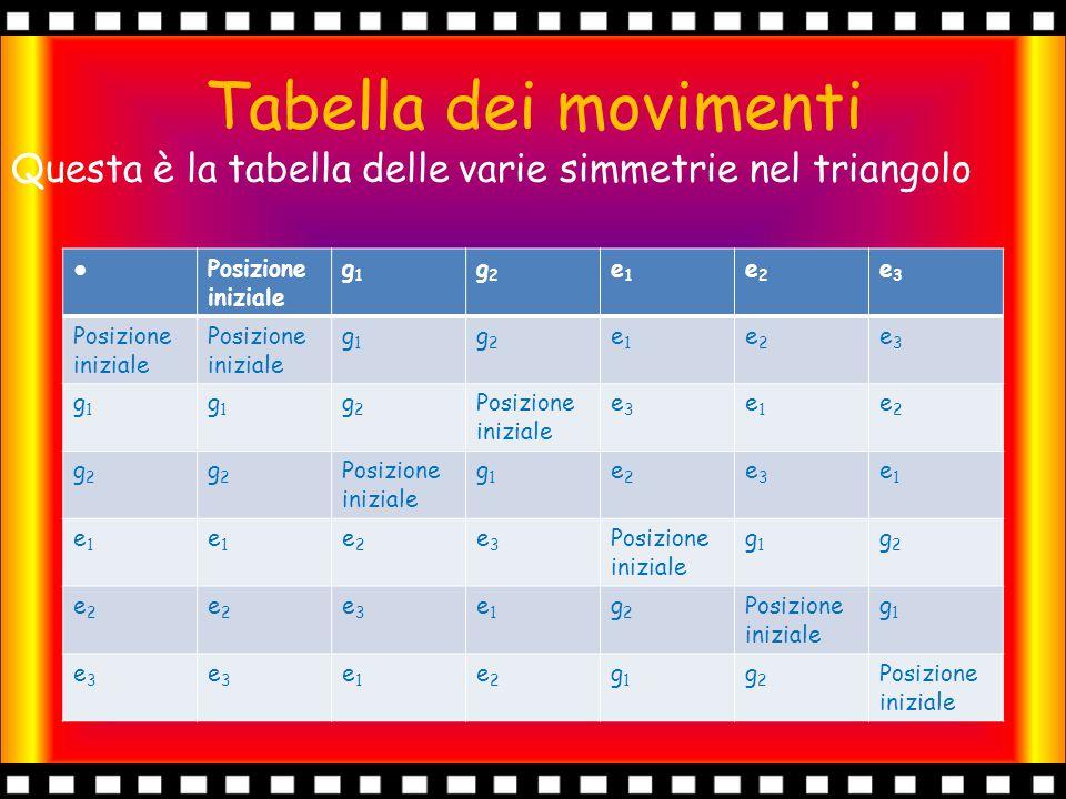 Tabella dei movimenti Questa è la tabella delle varie simmetrie nel triangolo ● Posizione iniziale g1g1 g2g2 e1e1 e2e2 e3e3 g1g1 g2g2 e1e1 e2e2 e3e3 g