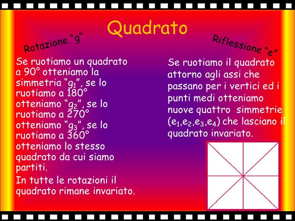 Simmetria Quadrato L'insieme delle simmetrie del quadrato è composto da 8 elementi, le 4 rotazioni e le 4 riflessioni precedentemente viste.