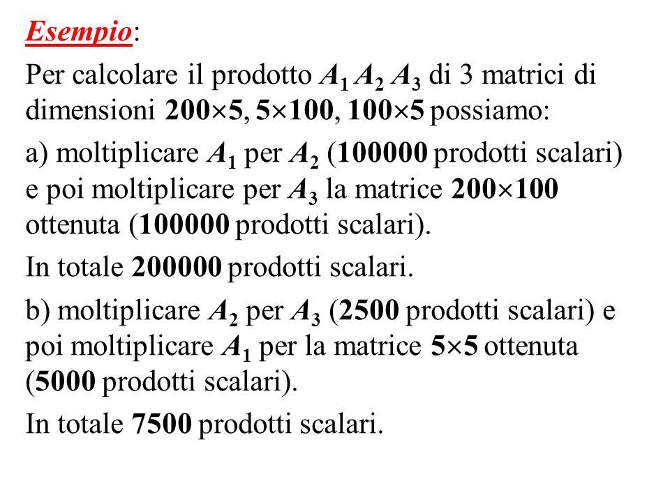 Esempio: Per calcolare il prodotto A 1 A 2 A 3 di 3 matrici di dimensioni 200  5, 5  100, 100  5 possiamo: a) moltiplicare A 1 per A 2 (100000 prod